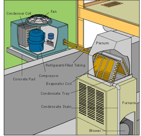 home air conditioner diagram how a central air conditioner works hometips