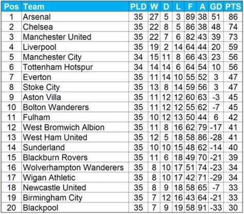 League Tables Premier League Table
