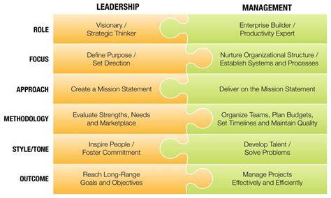 leadership and management mohammedmk