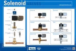 troubleshooting solenoid valves in refrigeration applications hvacr tech tip sporlan