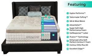 Matras King Koil World Edition palermo plush top mattress from king koil