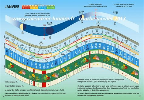 Calendrier Lunaire Jardin Entretenir Le Jardin Avec La Lune Contemplavert