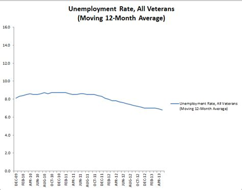Unemployment Office Va by Veterans Unemployment Steady For Post 9 11 Vets