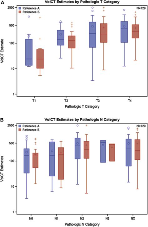 Pleural Mesothelioma Stages 2 by A Multicenter Study Of Volumetric Computed Tomography For