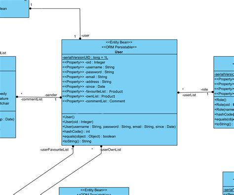 class design guidelines java class diagram visual paradigm gallery how to guide and