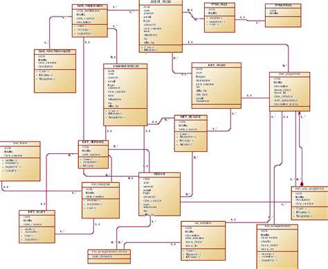 création diagramme de classe en ligne memoire mise sous pied d une application de