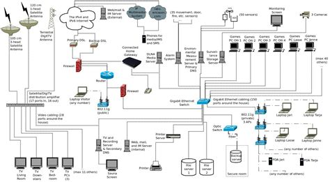 network design for home networking for a single family home house arkko