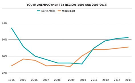 unemployment middle east and africa failing its youth zenith me