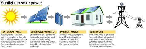 now residents can sell solar power