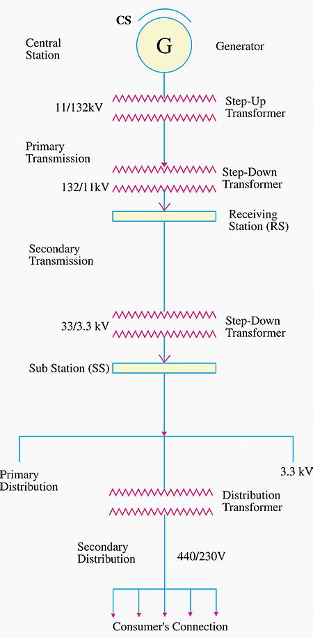 single line diagram of ac transmission and distribution system