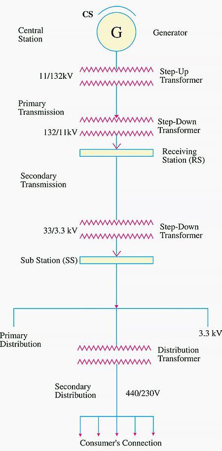 three phase db wiring diagram wiring diagram