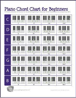piano chord progression chart printable printable piano keyboard chord chart chord chart and