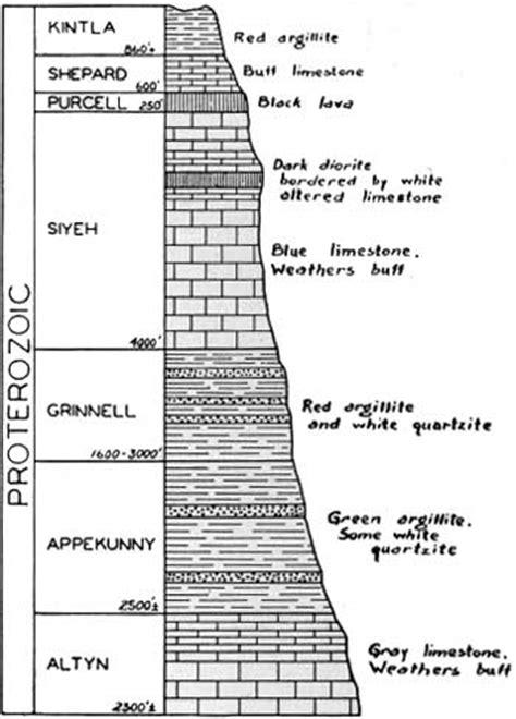 columnar section glacier np the geologic story of glacier national park