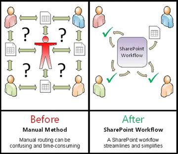 sharepoint 2013 workflow versioning issue no 47 april 2013