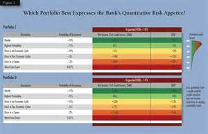 your bank s approach to integrating risk appetite stress