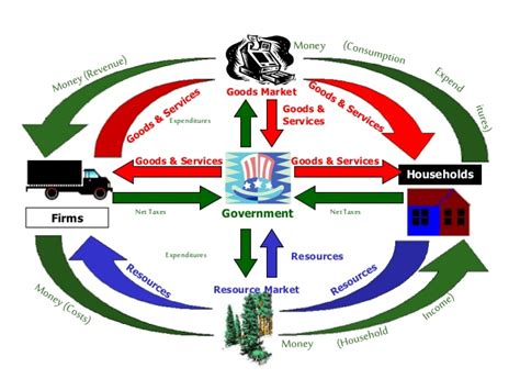 a circular flow diagram is a model that part 3 lesson 33 economic systems and macroeconomics