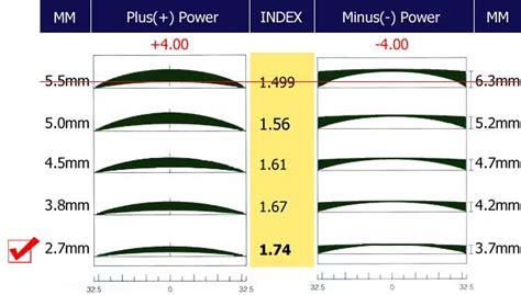 explain high index lens for eye glasses glass