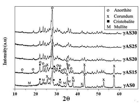 xrd pattern of cristobalite effect of air blast furnace slag and γ alumina content on