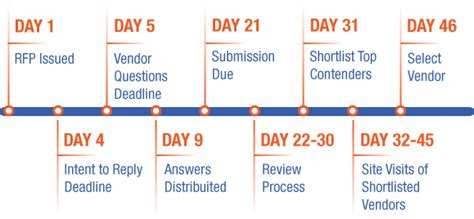 rfp timeline template a sle contact center rfp timeline customerthink