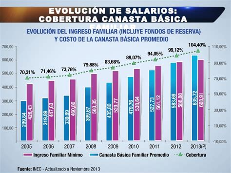 salario basico empleadas domesticas ecuador enlace ciudadano nro 354 tema salario b 225 sico unificado 2014