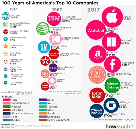 Supplier Lili Top 1 By Alijaya 1 how the list of america s most valuable companies has changed 100 years marketwatch