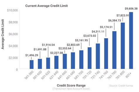 Credit Karma Template 33 Free Credit Score Charts Ranges Free Template Downloads