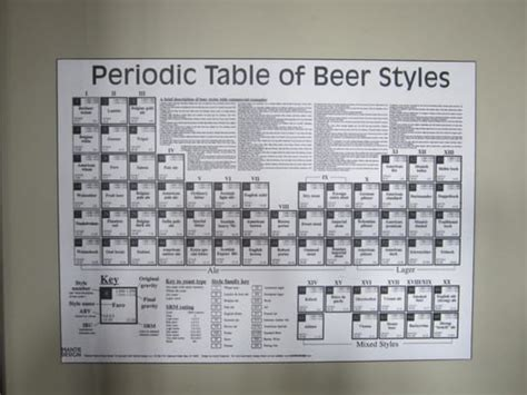 periodic table of styles yelp