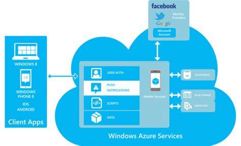 Home Design App Windows Microsoft Azure Migration To Port Enterprise Apps