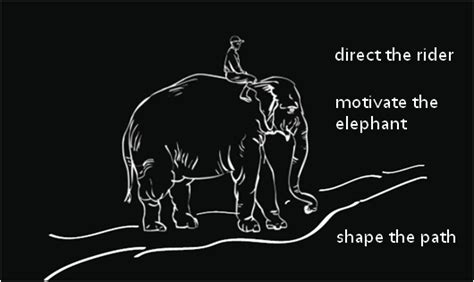 the elephant in the brain motives in everyday books behaviour changing when change is switch book