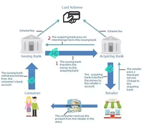 how credit card companies make profit how do credit card companies make a profit if i pay my