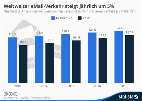 total si鑒e infografik globaler email verkehr steigt j 228 hrlich um 5
