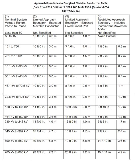 nfpa 70e arc flash ppe table arc flash and shock hazard boundaries explained