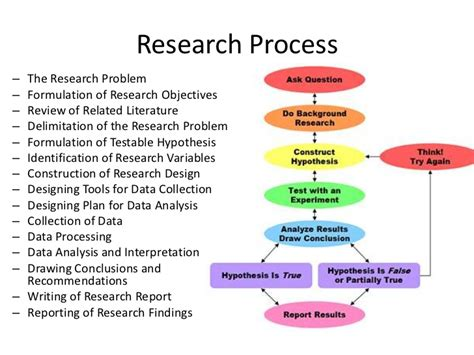 what is the process of writing a research paper research paper objectives lesson 3 research objectives