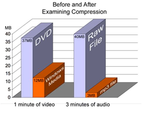 audio format file size comparison mp3 audio interaction