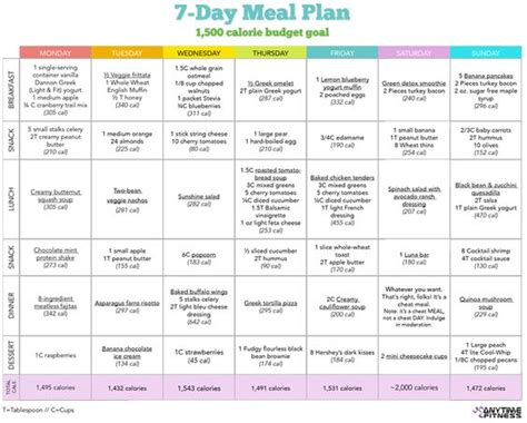 weight watchers menu planner template the warrior diet healthy diet meals diet meals and