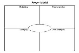 Frayer model word template picture pictures