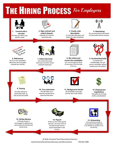 hiring process infographic for employers personal touch