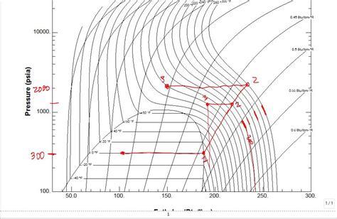 diagramme enthalpique co2 co2 and r134a comparison as refrigerant using refprop