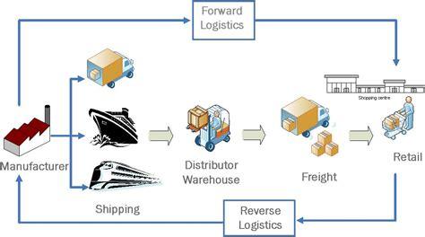 cadenas de suministro y la red de entrega de valor logistica ispa