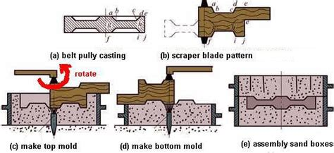 what is pattern in casting hand molding method of sand casting