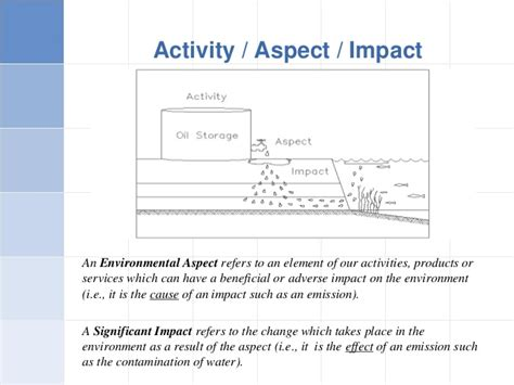 environmental aspects register template iso 14001 ems awarness