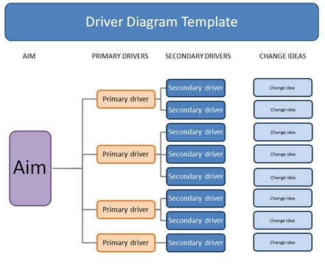 driver diagram healthcare choice image how to guide and