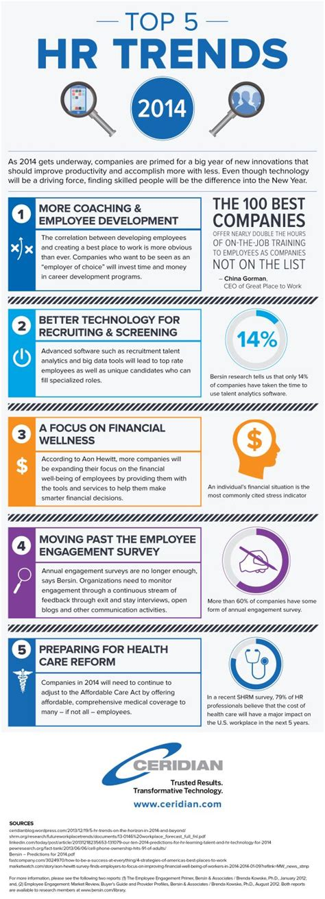Top Mba In Human Resources by Best 25 Human Resources Ideas On Hr