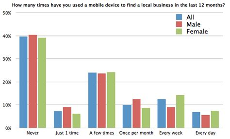 How Many Search For Businesses Only 29 Of Consumers Regularly Use Mobile Devices To Find Local Businesses
