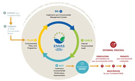 Emas Search Emas Environment European Commission