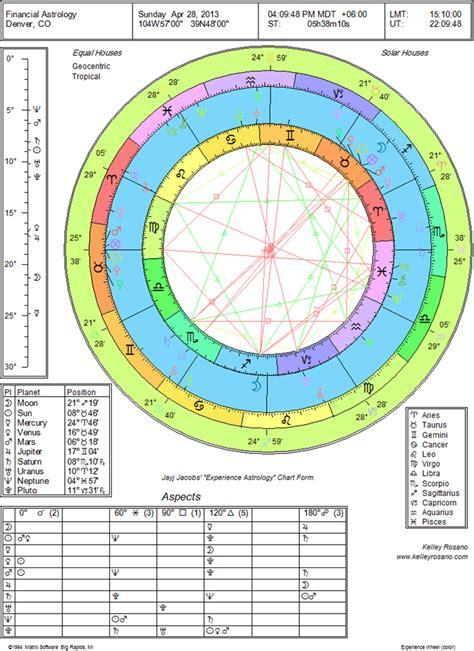 financial astrology kelley rosano