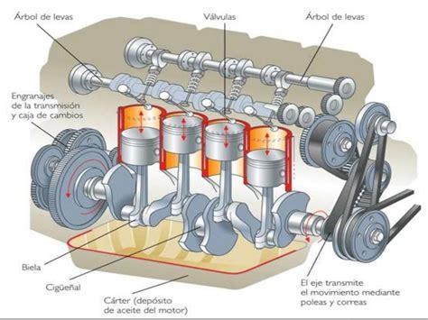 Lu Hid Motor Di El Motor De Combusti 243 Intern Cl 224 Udia Gonz 224