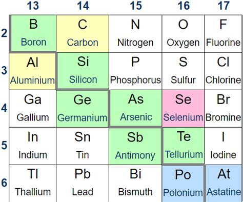 metalloids found on the periodic table brokeasshome com