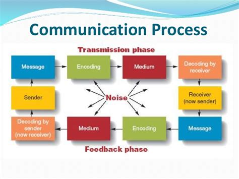 process of business communication with diagram communicating effectively in organizations communication
