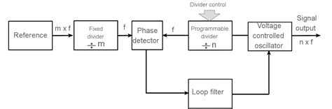 frequency synthesizer circuit diagram digital frequency synthesizer circuit diagram circuit